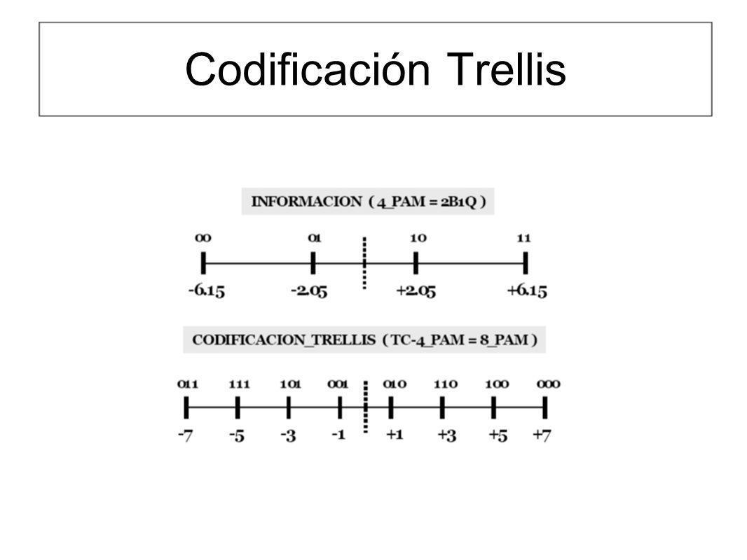 Codificación Trellis