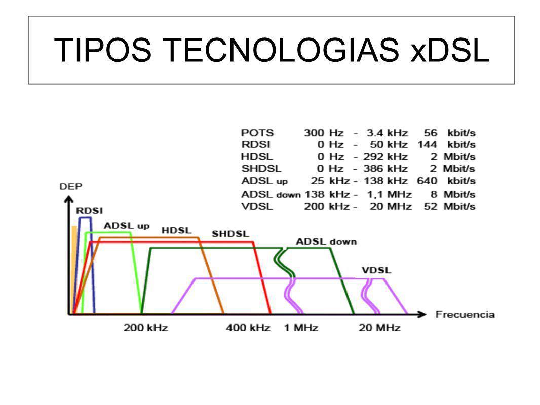 TIPOS TECNOLOGIAS xDSL