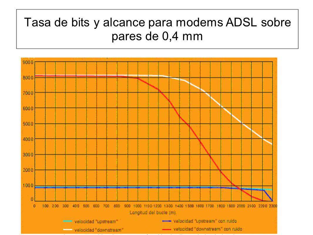 Tasa de bits y alcance para modems ADSL sobre pares de 0,4 mm