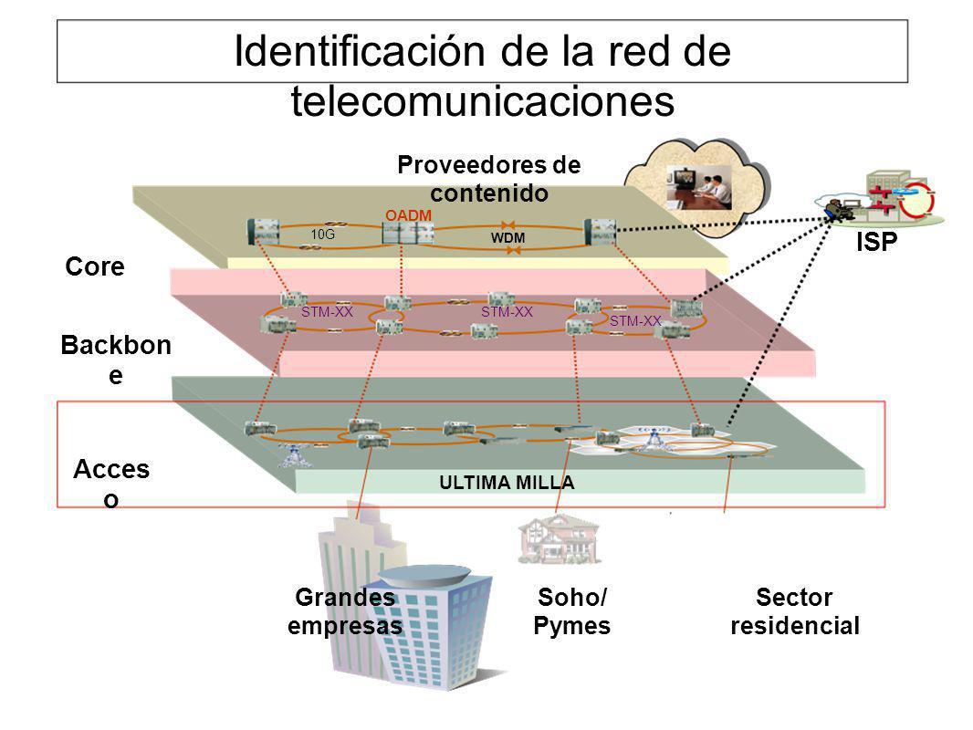 Identificación de la red de telecomunicaciones OADM WDM 10G Core Acces o ULTIMA MILLA STM-XX Backbon e STM-XX ISP Proveedores de contenido Grandes emp