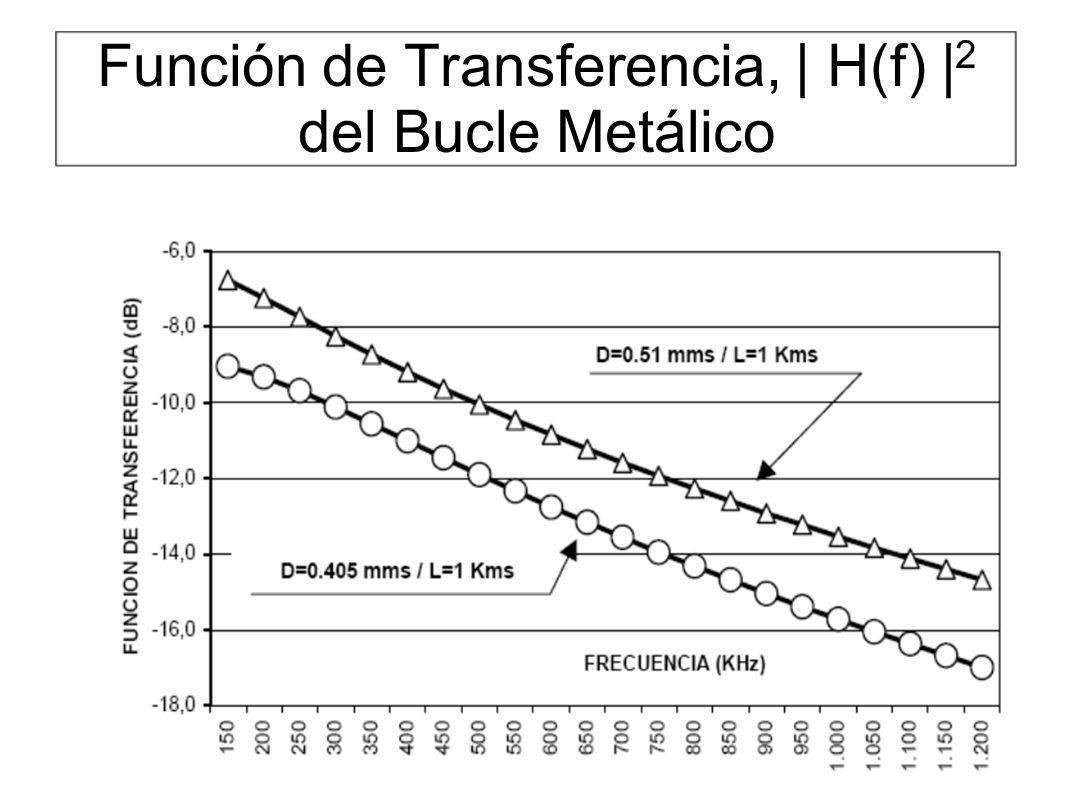 Función de Transferencia,   H(f)   2 del Bucle Metálico