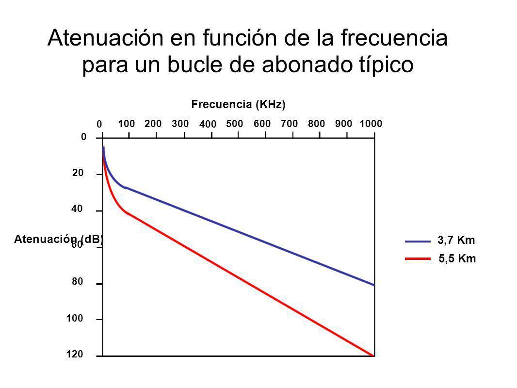 Atenuación en función de la frecuencia para un bucle de abonado típico 3,7 Km 5,5 Km Frecuencia (KHz) 0 0 100 200 300 400 500600 700800 900 1000 20 12