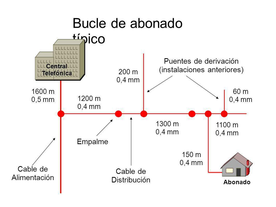 Bucle de abonado típico Cable de Alimentación Cable de Distribución Empalme Puentes de derivación (instalaciones anteriores) 1600 m 0,5 mm 1200 m 0,4