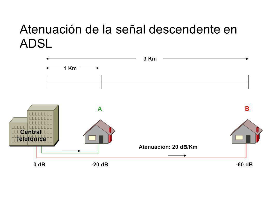 1 Km 3 Km 0 dB-20 dB-60 dB Central Telefónica Atenuación de la señal descendente en ADSL A B Atenuación: 20 dB/Km