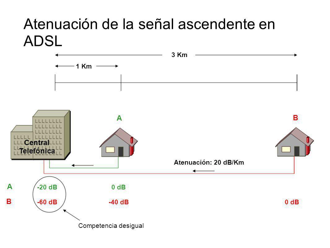 1 Km 3 Km 0 dB -60 dB Central Telefónica 0 dB-40 dB -20 dB Atenuación de la señal ascendente en ADSL Competencia desigual A B A B Atenuación: 20 dB/Km