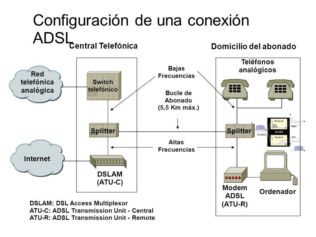 Switch telefónico Red telefónica analógica Internet DSLAM (ATU-C) Splitter Teléfonos analógicos Modem ADSL (ATU-R) Bucle de Abonado (5,5 Km máx.) Orde