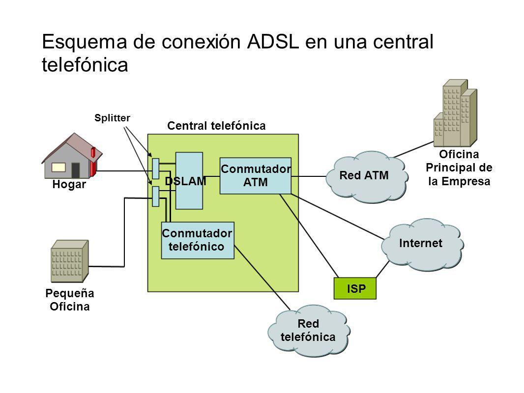 Esquema de conexión ADSL en una central telefónica Red ATM Internet Red telefónica DSLAM Conmutador ATM Conmutador telefónico Central telefónica ISP O