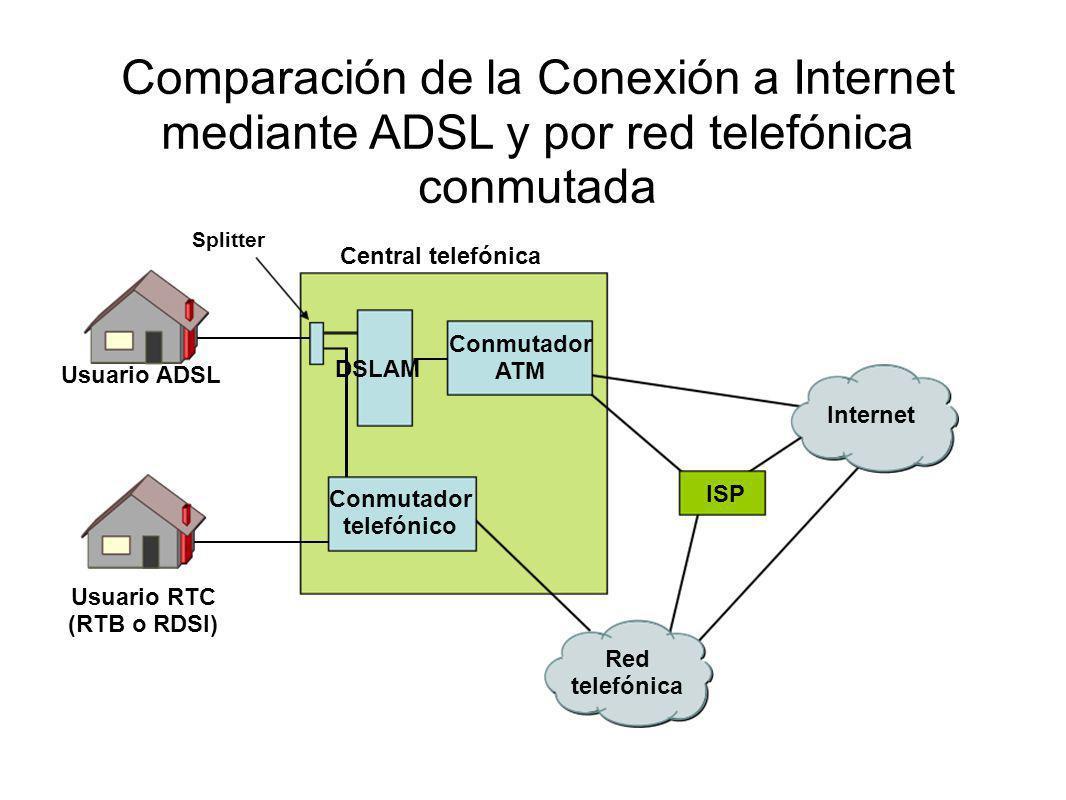 Internet Red telefónica DSLAM Conmutador ATM Conmutador telefónico Central telefónica ISP Usuario ADSL Usuario RTC (RTB o RDSI) Splitter Comparación d