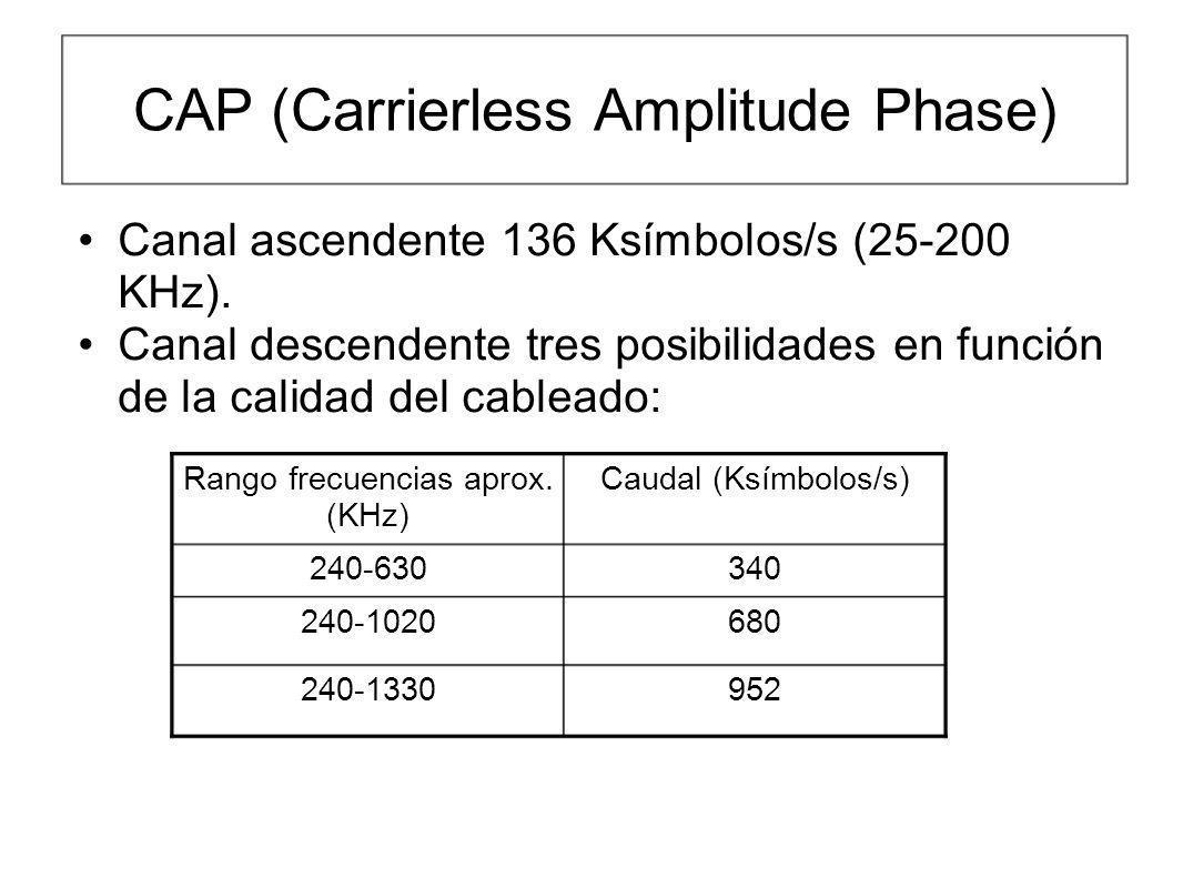 CAP (Carrierless Amplitude Phase) Canal ascendente 136 Ksímbolos/s (25-200 KHz). Canal descendente tres posibilidades en función de la calidad del cab