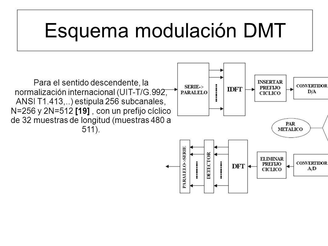Esquema modulación DMT Para el sentido descendente, la normalización internacional (UIT-T/G.992, ANSI T1.413,..) estipula 256 subcanales, N=256 y 2N=5