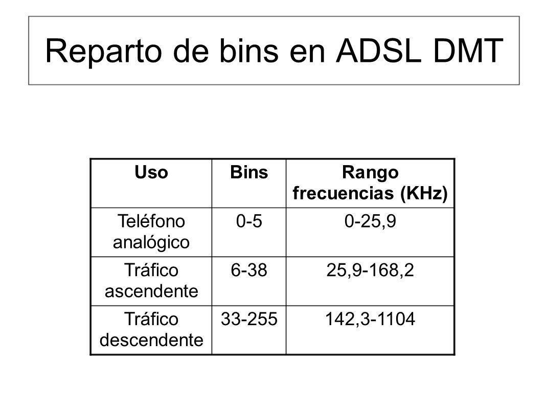 Reparto de bins en ADSL DMT 142,3-110433-255Tráfico descendente 25,9-168,26-38Tráfico ascendente 0-25,90-5Teléfono analógico Rango frecuencias (KHz) B
