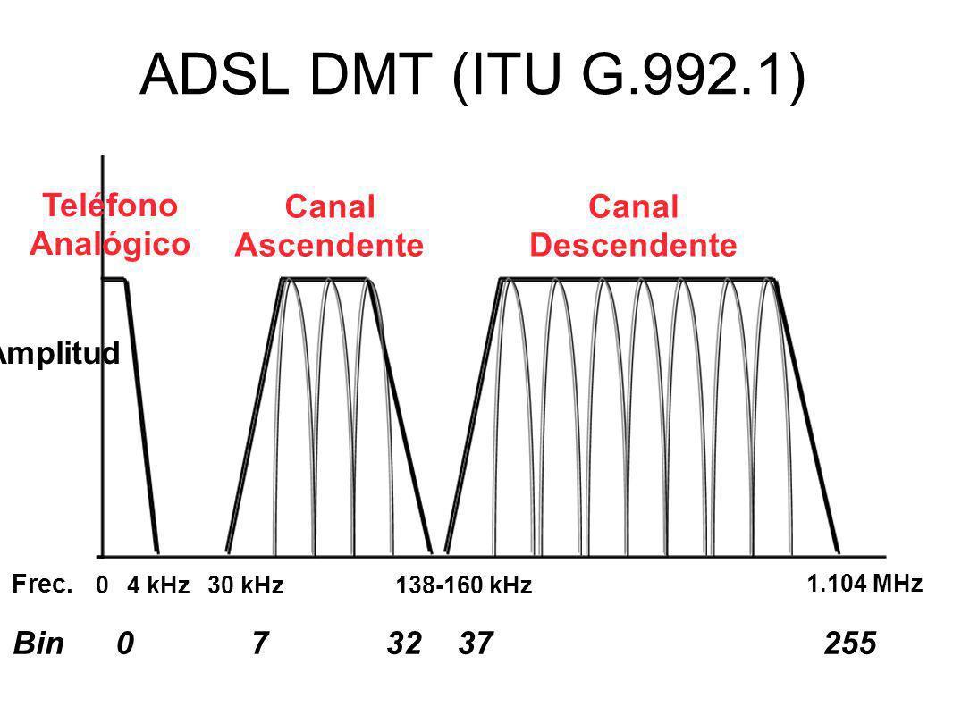 ADSL DMT (ITU G.992.1) Frec. 04 kHz 1.104 MHz Canal Descendente Canal Ascendente Teléfono Analógico 30 kHz138-160 kHz Bin032372557 Amplitud