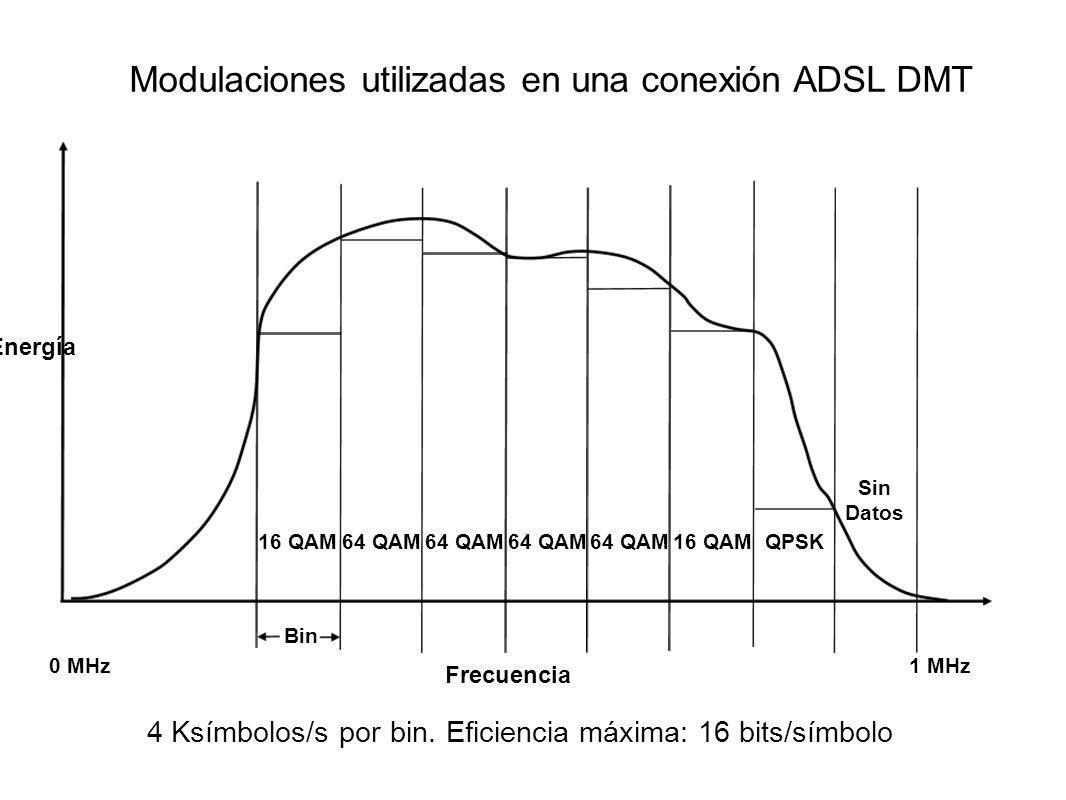 Modulaciones utilizadas en una conexión ADSL DMT 4 Ksímbolos/s por bin. Eficiencia máxima: 16 bits/símbolo Frecuencia Energía 0 MHz1 MHz Sin Datos QPS