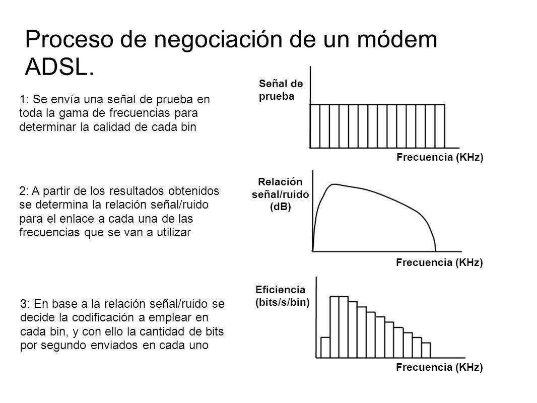 Proceso de negociación de un módem ADSL. 3: En base a la relación señal/ruido se decide la codificación a emplear en cada bin, y con ello la cantidad