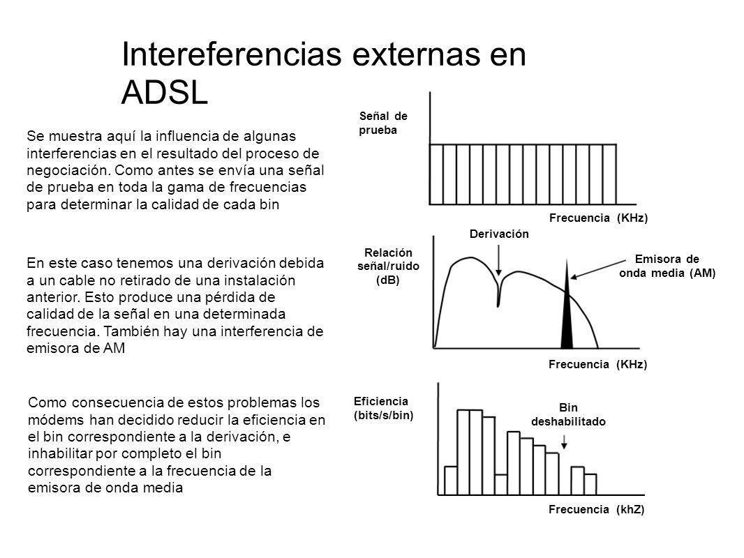 Intereferencias externas en ADSL Se muestra aquí la influencia de algunas interferencias en el resultado del proceso de negociación. Como antes se env