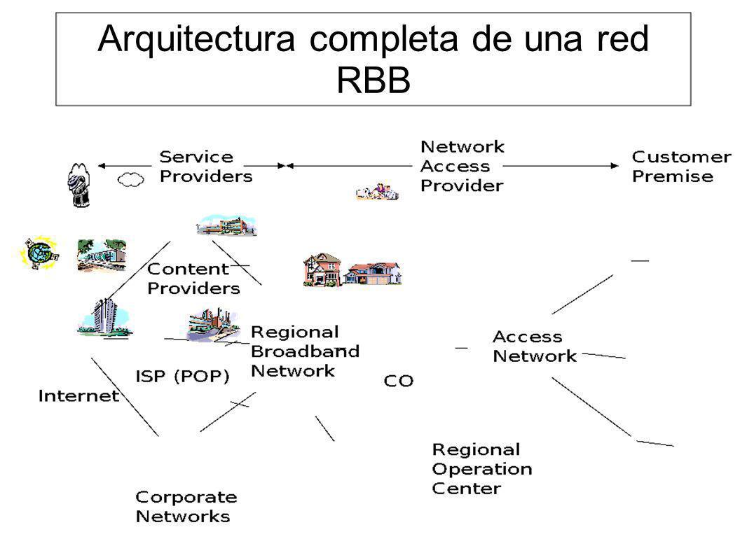 Red de Datos de un operador Cabecera Cable TV Comp B Comp A Inalámbrico (GSM, GPRS, UMTS) POTS RDSICableFrame ATM FUNI D/C ISP1 ISP2 IDSL/ SDSL ADSLVDSL/ ATM D/C DSLAM Backbone SONET/ATM Switch