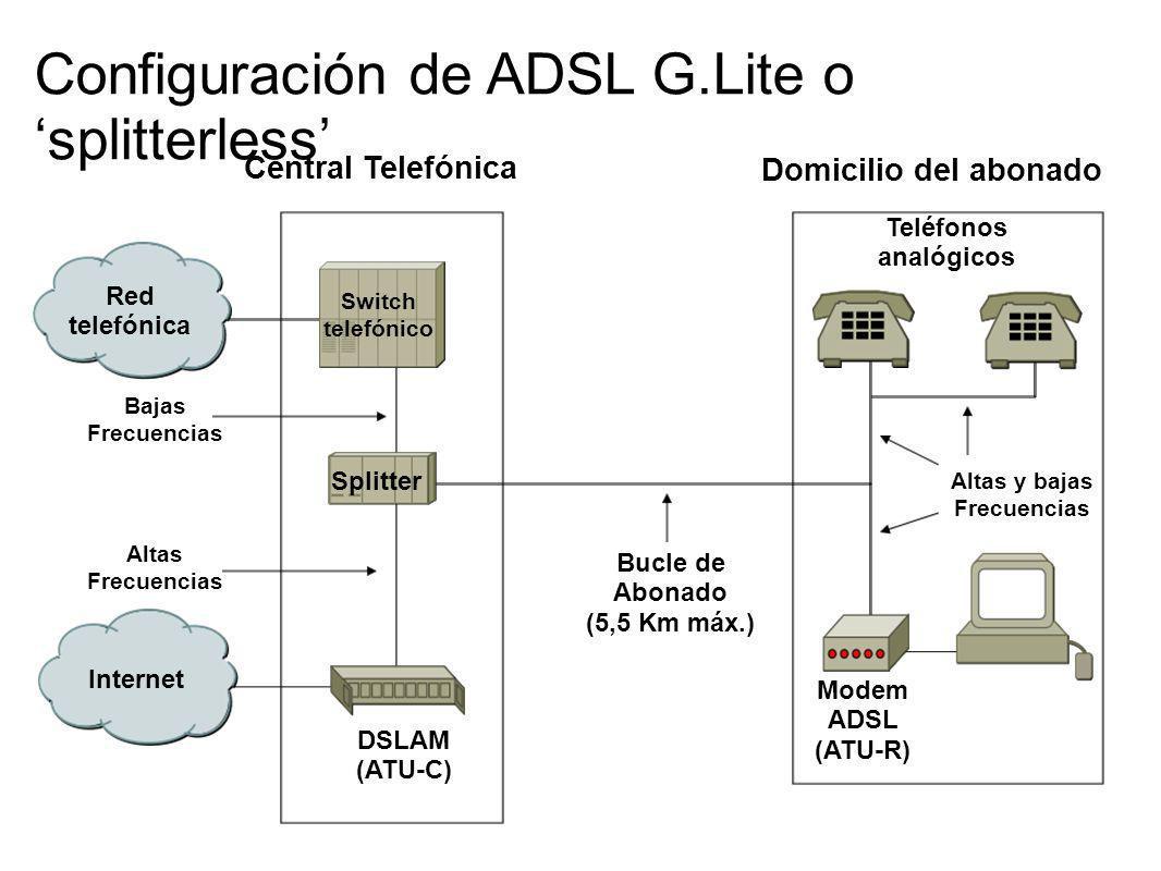 Red telefónica Internet DSLAM (ATU-C) Modem ADSL (ATU-R) Bucle de Abonado (5,5 Km máx.) Altas Frecuencias Bajas Frecuencias Configuración de ADSL G.Li