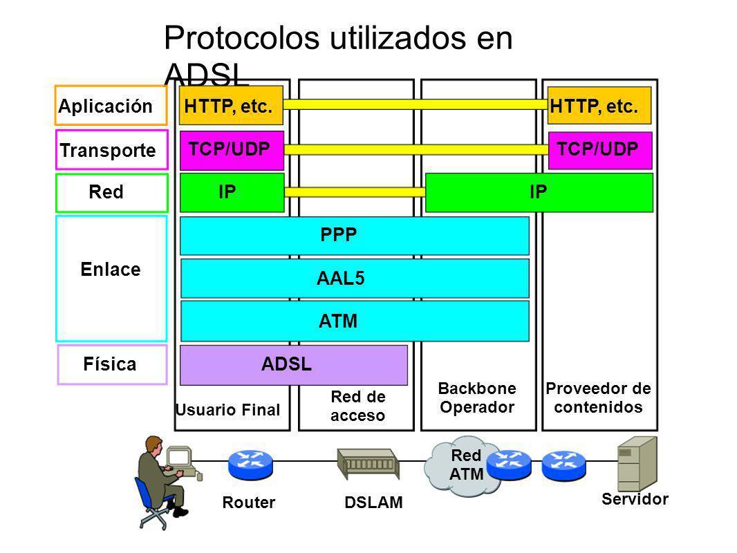 Usuario Final Red de acceso Backbone Operador Proveedor de contenidos Física Enlace Red Transporte ADSL ATM AAL5 PPP IP TCP/UDP Red ATM DSLAMRouter Se