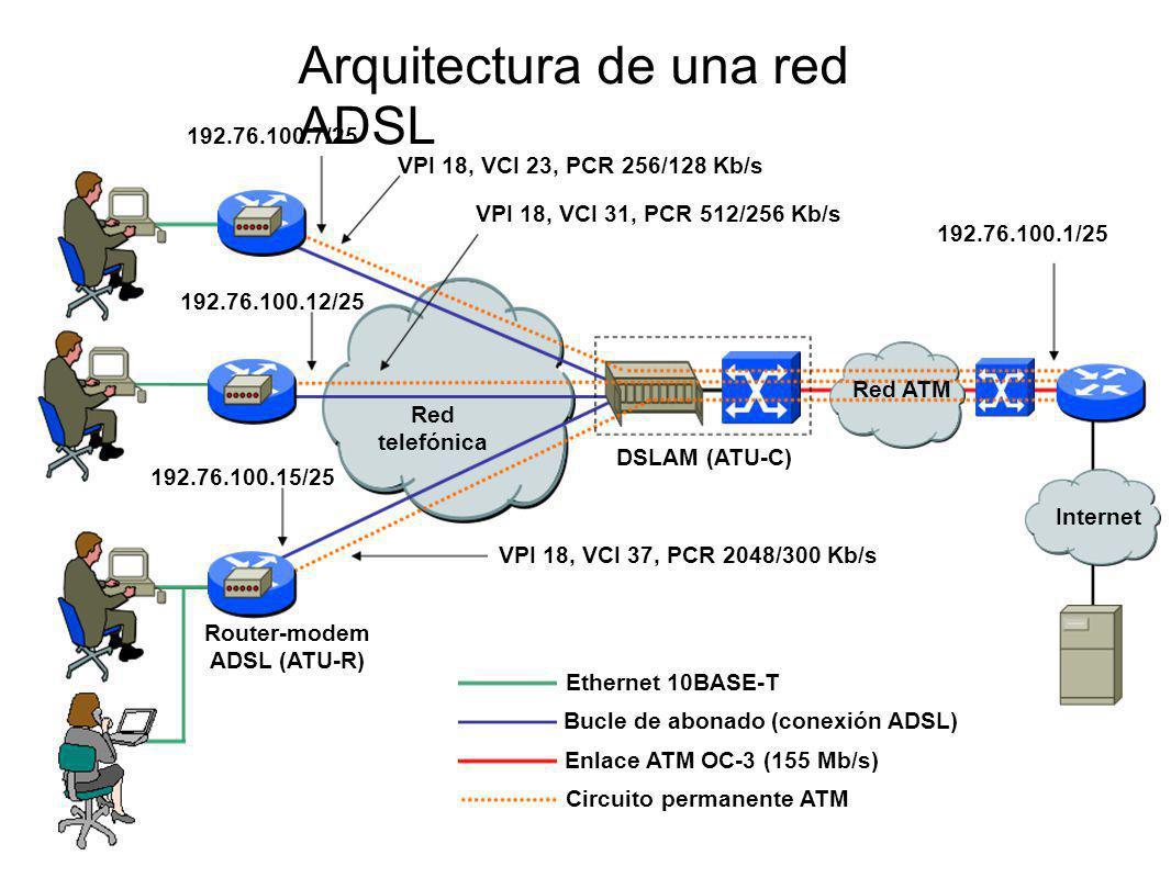 Bucle de abonado (conexión ADSL) Red telefónica DSLAM (ATU-C) Router-modem ADSL (ATU-R) Ethernet 10BASE-T VPI 18, VCI 23, PCR 256/128 Kb/s VPI 18, VCI