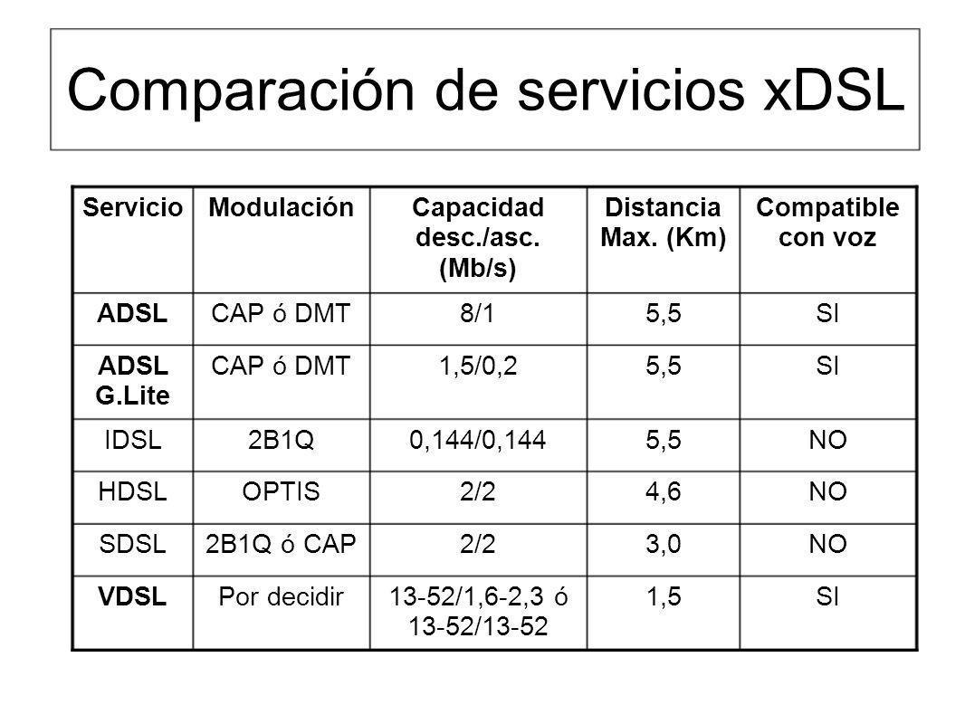 Comparación de servicios xDSL SI1,513-52/1,6-2,3 ó 13-52/13-52 Por decidirVDSL NO3,02/22B1Q ó CAPSDSL NO4,62/2OPTISHDSL NO5,50,144/0,1442B1QIDSL SI5,5