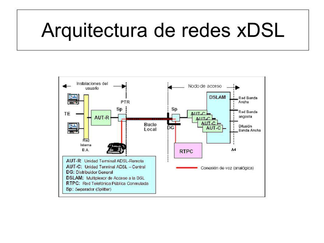 Arquitectura de redes xDSL