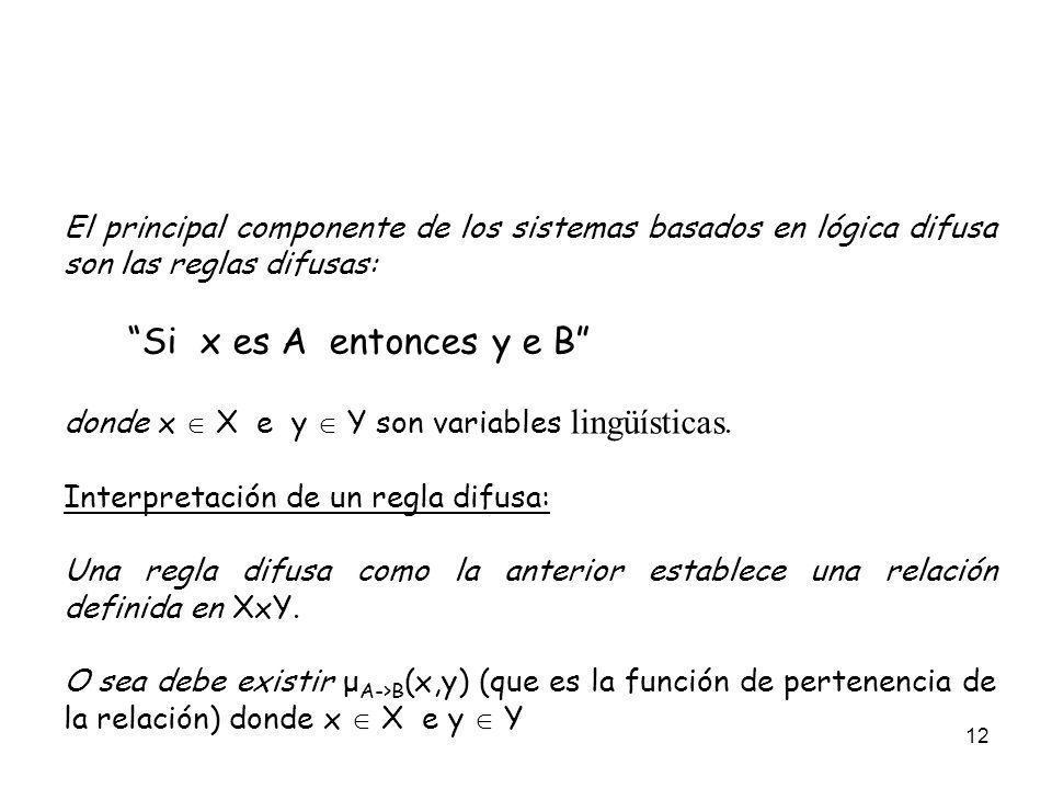 12 El principal componente de los sistemas basados en lógica difusa son las reglas difusas: Si x es A entonces y e B donde x X e y Y son variables lin