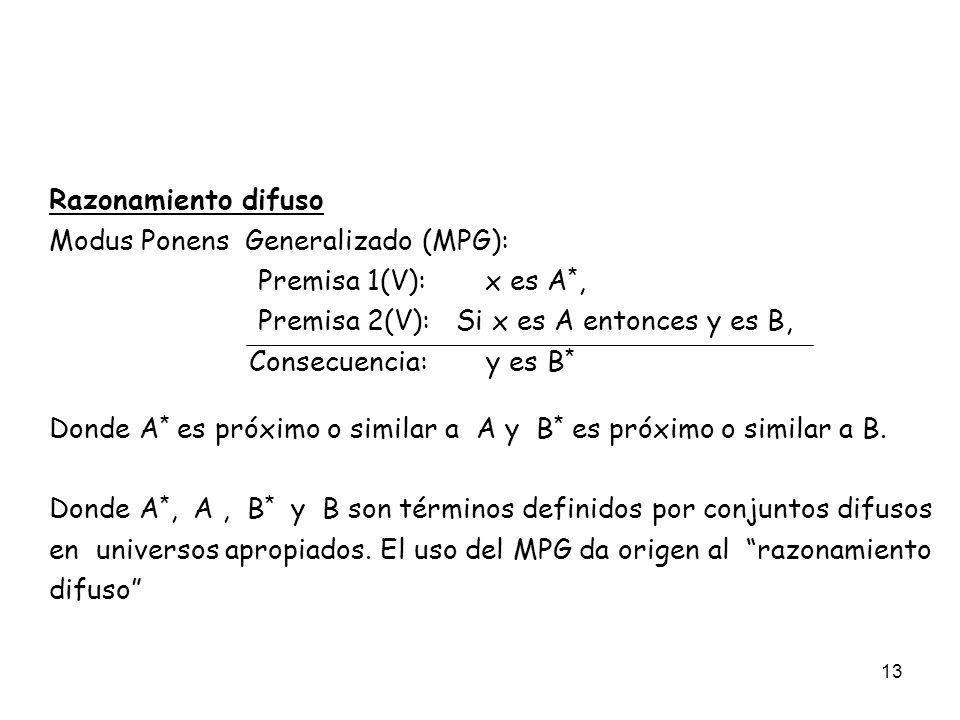 13 Razonamiento difuso Modus Ponens Generalizado (MPG): Premisa 1(V): x es A *, Premisa 2(V): Si x es A entonces y es B, Consecuencia: y es B * Donde
