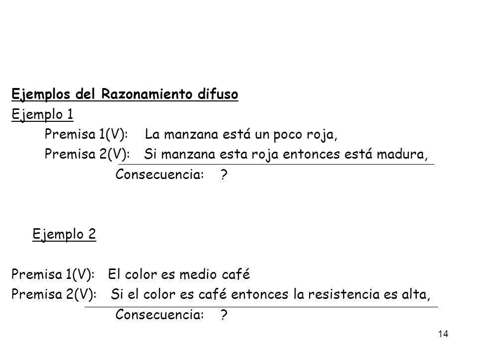 14 Ejemplos del Razonamiento difuso Ejemplo 1 Premisa 1(V): La manzana está un poco roja, Premisa 2(V): Si manzana esta roja entonces está madura, Con