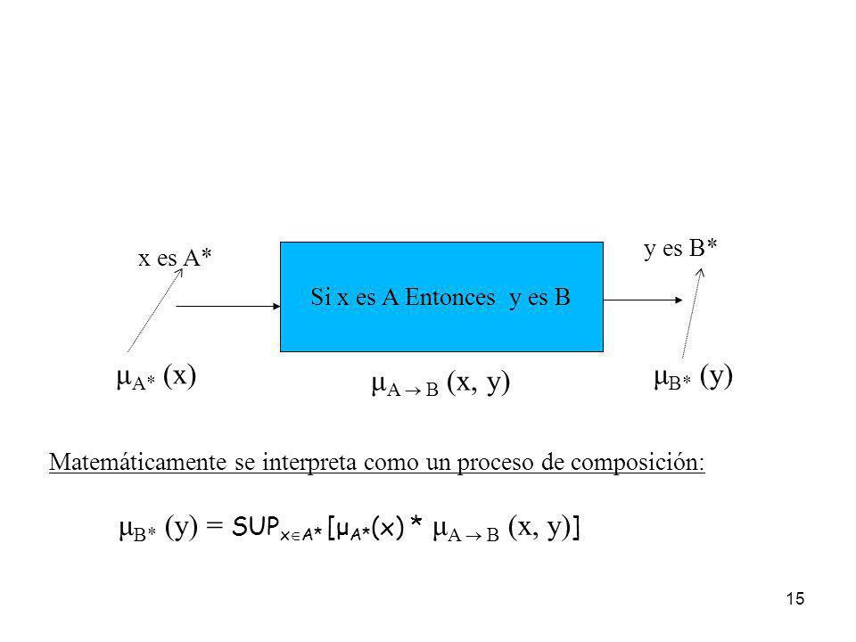 15 Si x es A Entonces y es B μ A B (x, y) x es A* μ A* (x) y es B* μ B* (y) Matemáticamente se interpreta como un proceso de composición: μ B* (y) = S