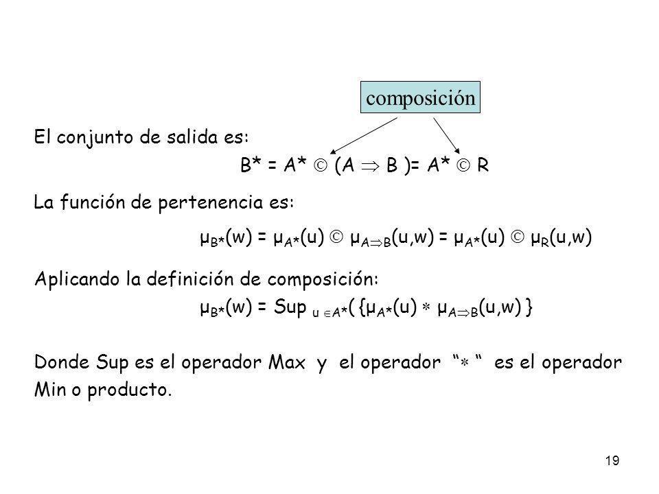 19 El conjunto de salida es: B* = A* (A B )= A* R La función de pertenencia es: μ B* (w) = μ A* (u) μ A B (u,w) = μ A* (u) μ R (u,w) Aplicando la defi
