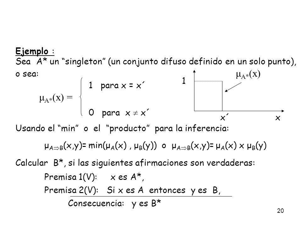 20 Ejemplo : Sea A* un singleton (un conjunto difuso definido en un solo punto), o sea: μ A* (x) 1 para x = x´ μ A* (x) = 0 para x x´ Usando el min o