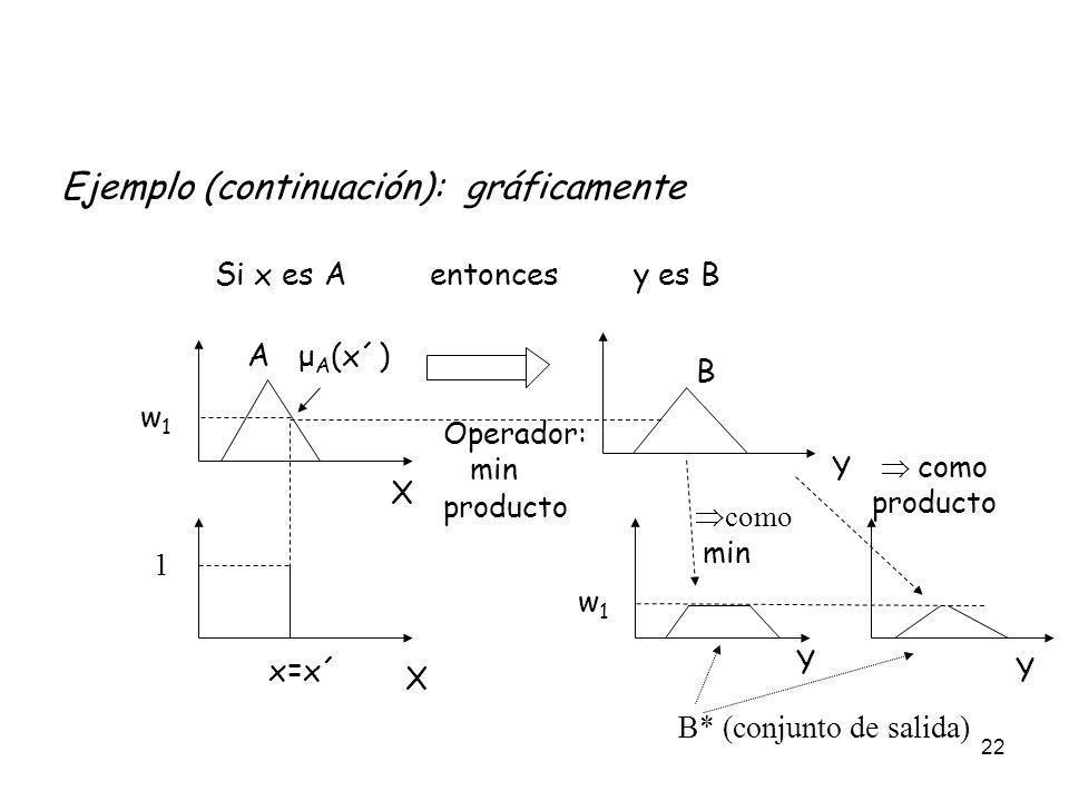 22 Ejemplo (continuación): gráficamente A μ A (x´) x=x´ 1 B Si x es A entonces y es B como min como producto B* (conjunto de salida) X X Y Y Y Operado