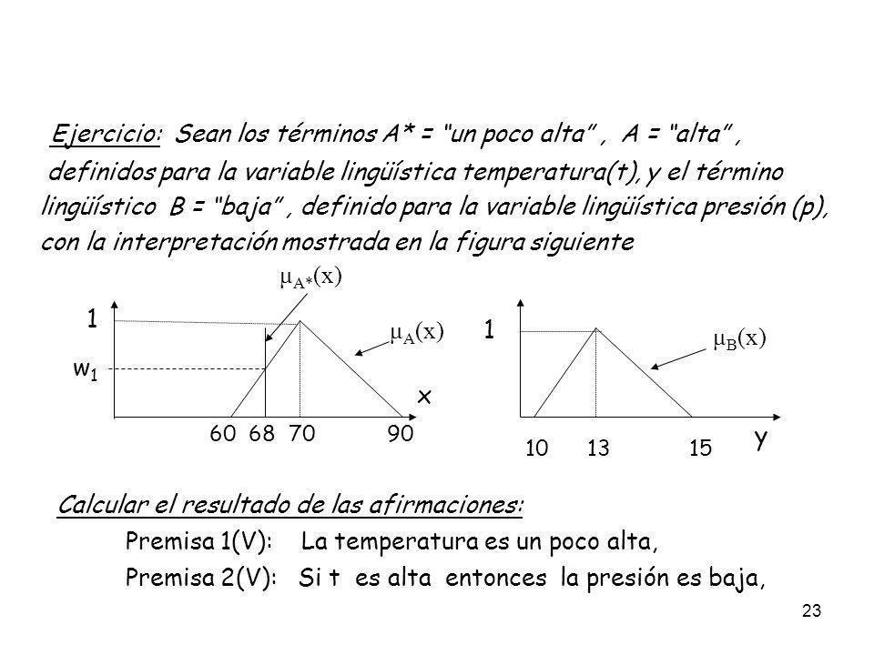 23 Ejercicio: Sean los términos A* = un poco alta, A = alta, definidos para la variable lingüística temperatura(t), y el término lingüístico B = baja,