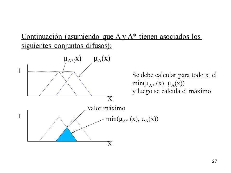 27 X 1 Se debe calcular para todo x, el min(µ A* (x), µ A (x)) y luego se calcula el máximo X 1 min(µ A* (x), µ A (x)) Valor máximo Continuación (asum