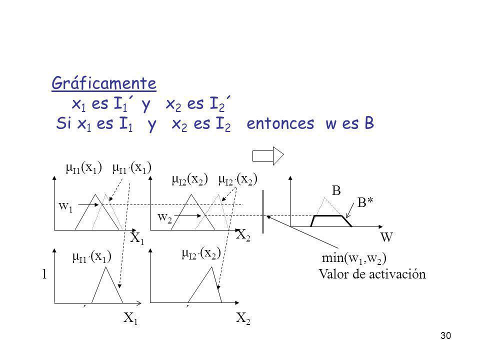 30 μ I1 (x 1 ) μ I1´ (x 1 ) ´ 1 B Gráficamente x 1 es I 1 ´ y x 2 es I 2 ´ Si x 1 es I 1 y x 2 es I 2 entonces w es B X1X1 W μ I2 (x 2 ) μ I2´ (x 2 )