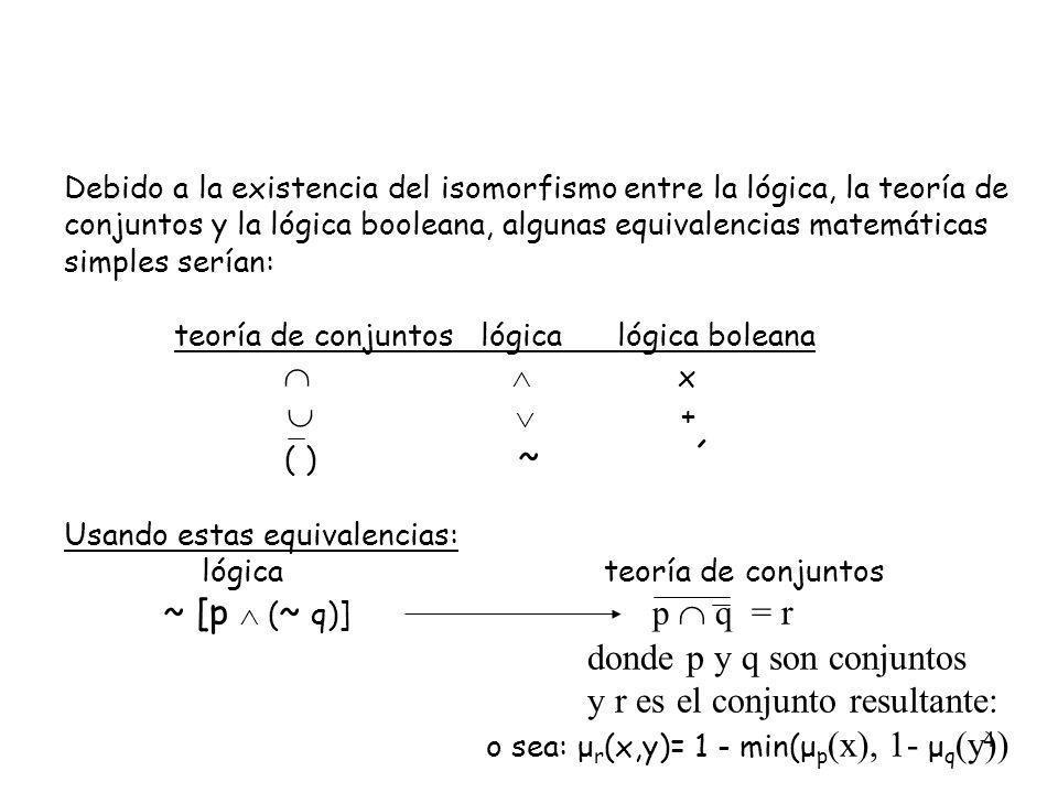 4 Debido a la existencia del isomorfismo entre la lógica, la teoría de conjuntos y la lógica booleana, algunas equivalencias matemáticas simples sería