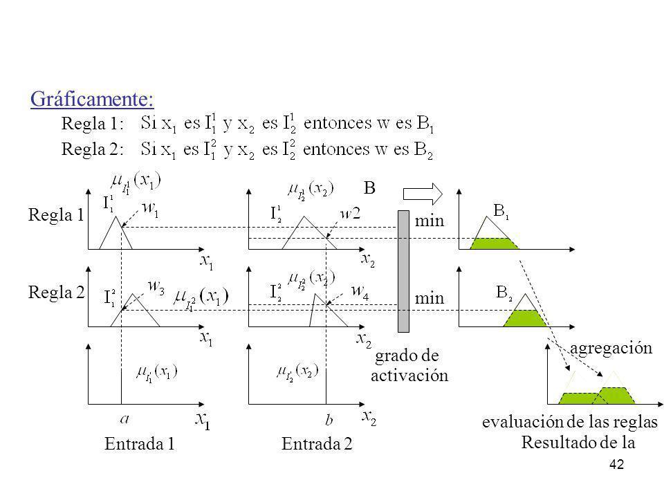 42 Regla 1 Regla 2 Regla 2: Regla 1: Gráficamente: grado de min B agregación Resultado de la Entrada 1Entrada 2 evaluación de las reglas activación