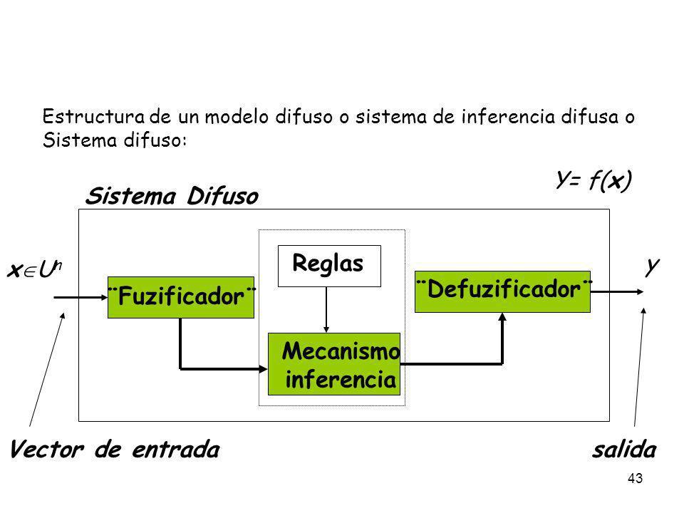 43 Estructura de un modelo difuso o sistema de inferencia difusa o Sistema difuso: ¨Fuzificador¨ Mecanismo inferencia ¨Defuzificador¨ Reglas x U n Vec