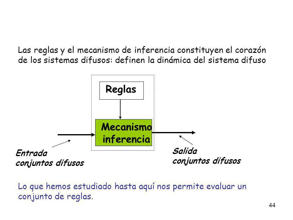 44 Las reglas y el mecanismo de inferencia constituyen el corazón de los sistemas difusos: definen la dinámica del sistema difuso Mecanismo inferencia