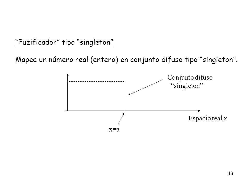46 Fuzificador tipo singleton Mapea un número real (entero) en conjunto difuso tipo singleton. Espacio real x x=a Conjunto difuso singleton