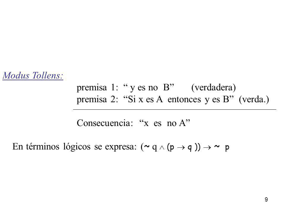 9 Modus Tollens: premisa 1: y es no B (verdadera) premisa 2: Si x es A entonces y es B (verda.) Consecuencia: x es no A En términos lógicos se expresa