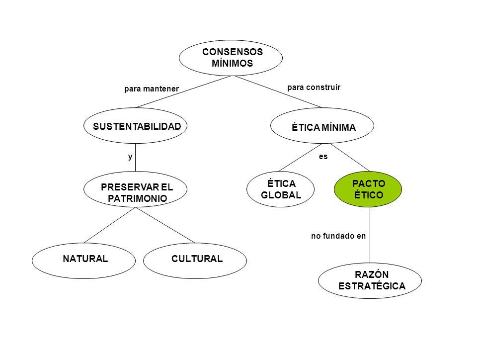 CONSENSOS MÍNIMOS SUSTENTABILIDAD PRESERVAR EL PATRIMONIO NATURALCULTURAL ÉTICA MÍNIMA ÉTICA GLOBAL para mantener y para construir PACTO ÉTICO RAZÓN E