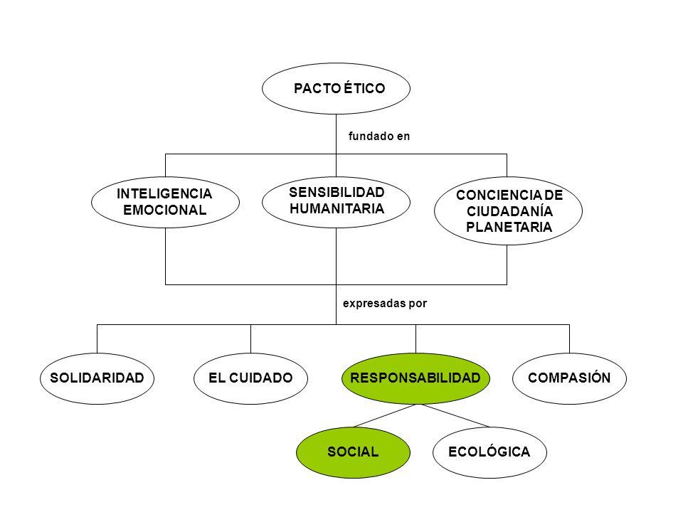 PACTO ÉTICO INTELIGENCIA EMOCIONAL SENSIBILIDAD HUMANITARIA CONCIENCIA DE CIUDADANÍA PLANETARIA fundado en expresadas por SOLIDARIDADEL CUIDADORESPONS