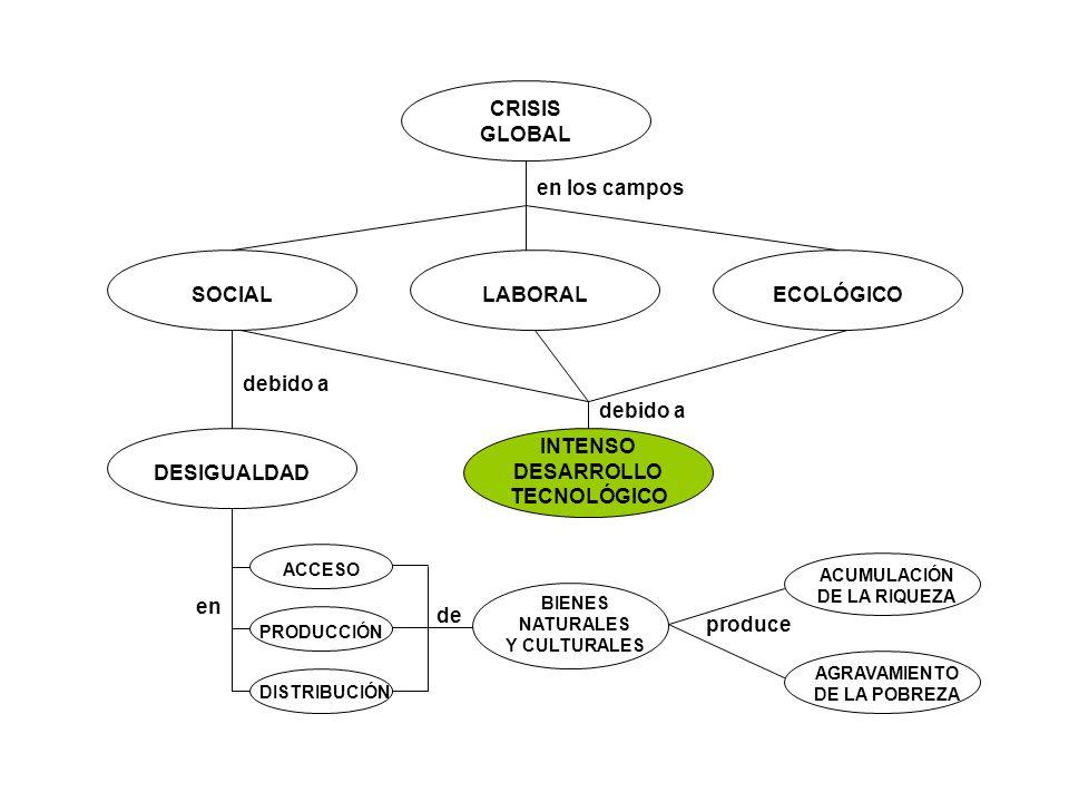 ACUMULACIÓN DE LA RIQUEZA AGRAVAMIENTO DE LA POBREZA DESEMPLEO ESTRUCTURAL DEGRADACIÓN MEDIOAMBIENTAL INTENSO DESARROLLO TECNOLÓGICO es causa de PARADIGMA TECNOECONÓMICO MINORÍA OPULENTA MAYORÍA MARGINADA crea EJÉRCITO DE EXCLUIDOS crea es producto de EL TENER que detenta EL PODER EL SABER SEGREGACIÓN SOCIAL son objeto de