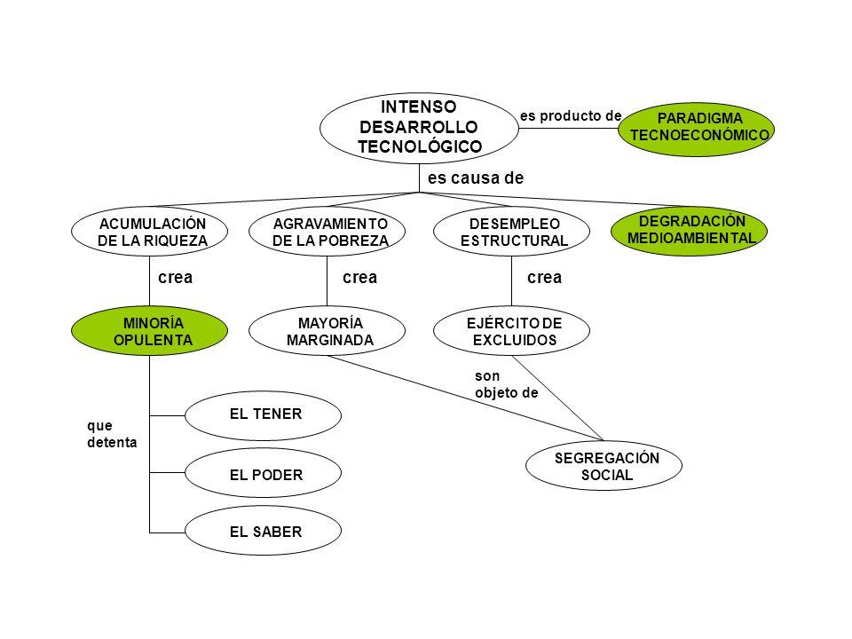 ACUMULACIÓN DE LA RIQUEZA AGRAVAMIENTO DE LA POBREZA DESEMPLEO ESTRUCTURAL DEGRADACIÓN MEDIOAMBIENTAL INTENSO DESARROLLO TECNOLÓGICO es causa de PARAD