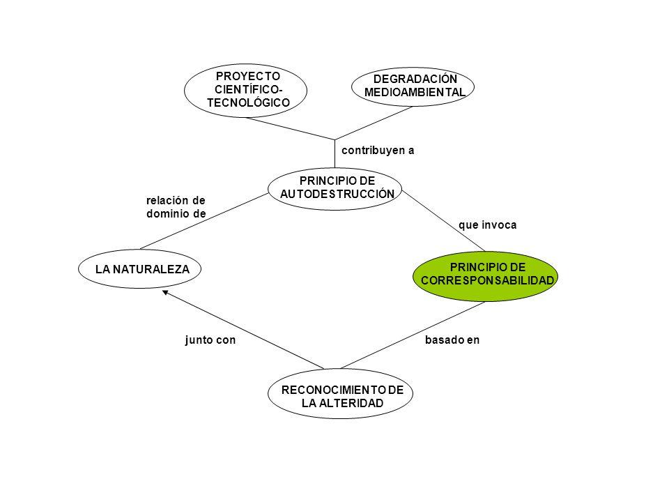 PRINCIPIO DE CORRESPONSABILIDAD ALIANZA DE CONVIVENCIA ARMÓNICA convoca a una entre HUMANIDAD (ESPECIE) TIERRA (PLANETA) ÉTICA PLANETARIA es un principio de CONSENSOS MÍNIMOS se basa en BENEFICIO COMÚN de cara a un de la