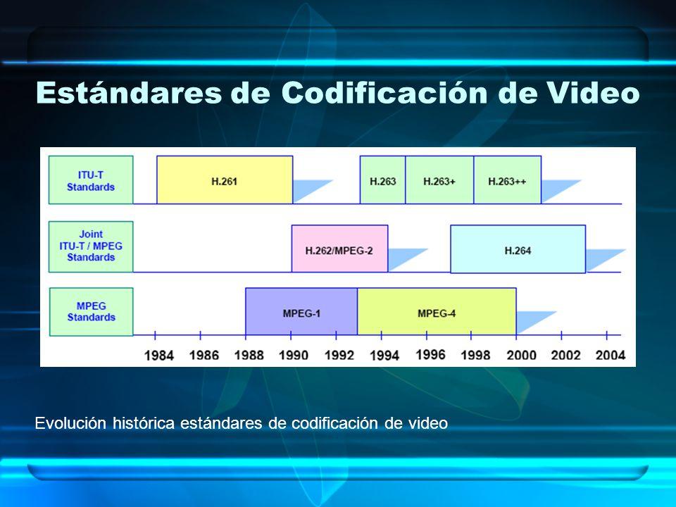 Estándares de Codificación de Video Evolución histórica estándares de codificación de video