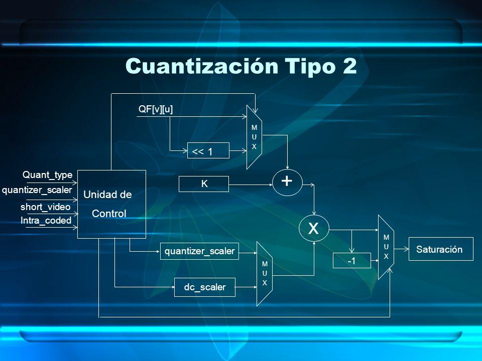 Cuantización Tipo 2 quantizer_scaler MUXMUX + x dc_scaler Unidad de Control Saturación << 1 QF[v][u] K MUXMUX MUXMUX quantizer_scaler Quant_type Intra