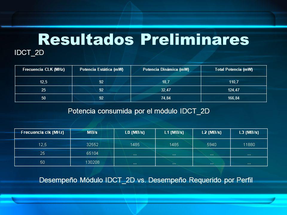 Resultados Preliminares Frecuencia CLK (MHz)Potencia Estática (mW)Potencia Dinámica (mW)Total Potencia (mW) 12,59218,7110,7 259232,47124,47 509274,841