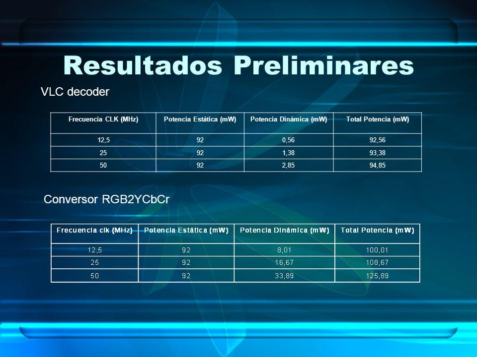 Resultados Preliminares Frecuencia CLK (MHz)Potencia Estática (mW)Potencia Dinámica (mW)Total Potencia (mW) 12,5920,5692,56 25921,3893,38 50922,8594,8